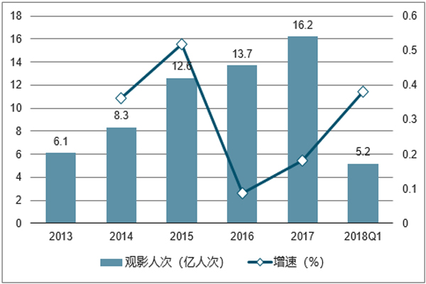 2013-2018Q1-全国观影人次及增速