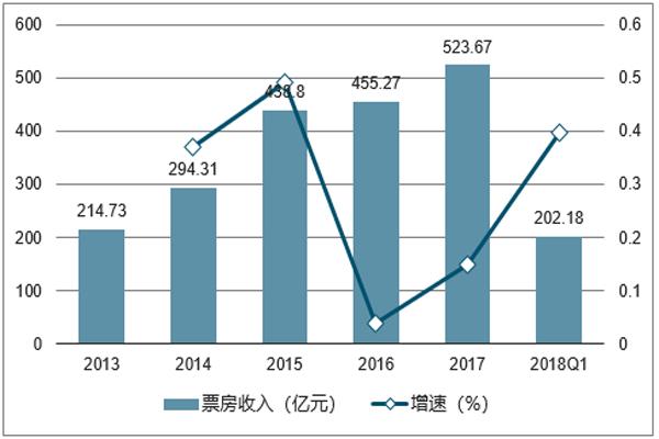 2013-2018Q1-全国票房收入及增速