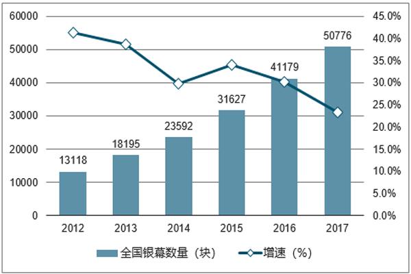 2012-2017年全国银幕数量及增长率
